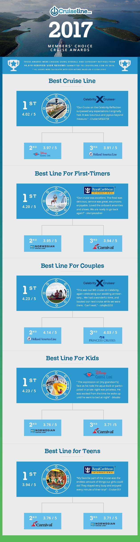 cruise line awards