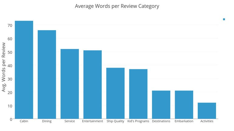 words per review category