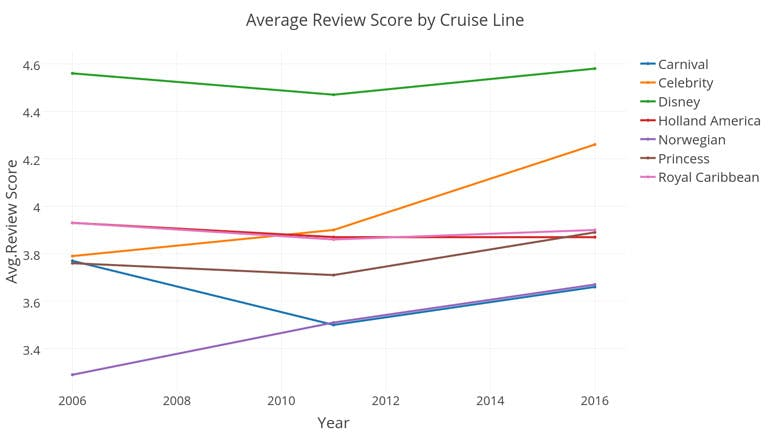 cruise review distribution