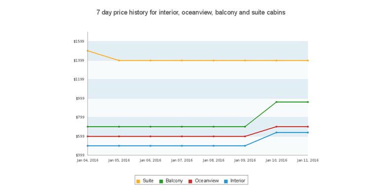 booking cruise price alert