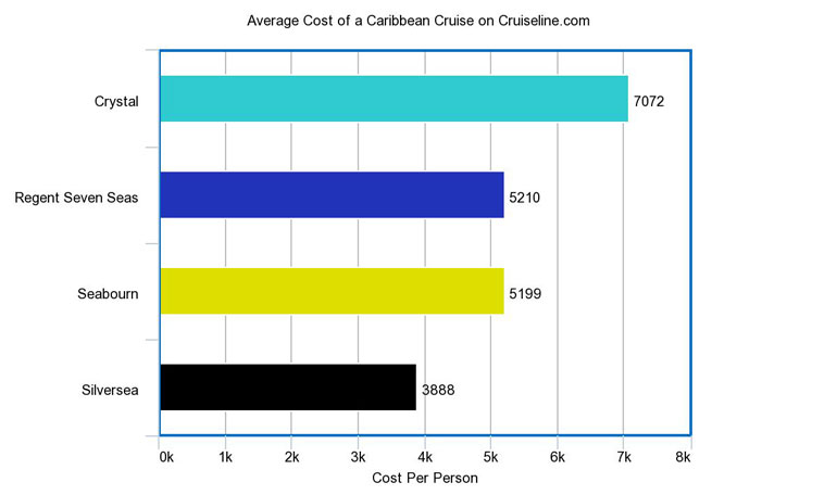 cost of luxury cruise
