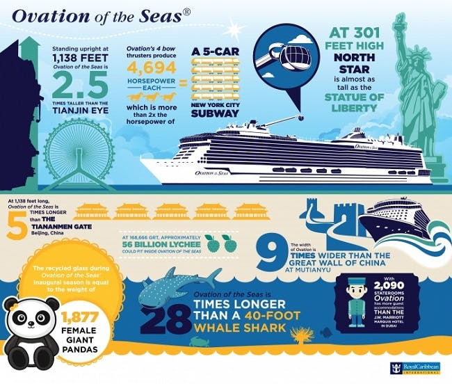 Ovation of the Seas stats